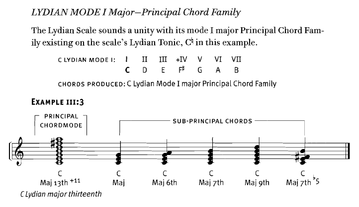 George Russell Lydian Concept Pdf