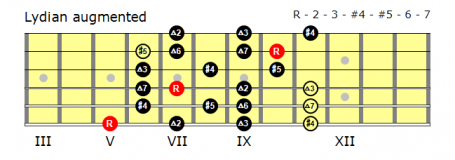 Position 1 Lydian Augmented fingering