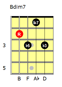 Bdim7 chord
