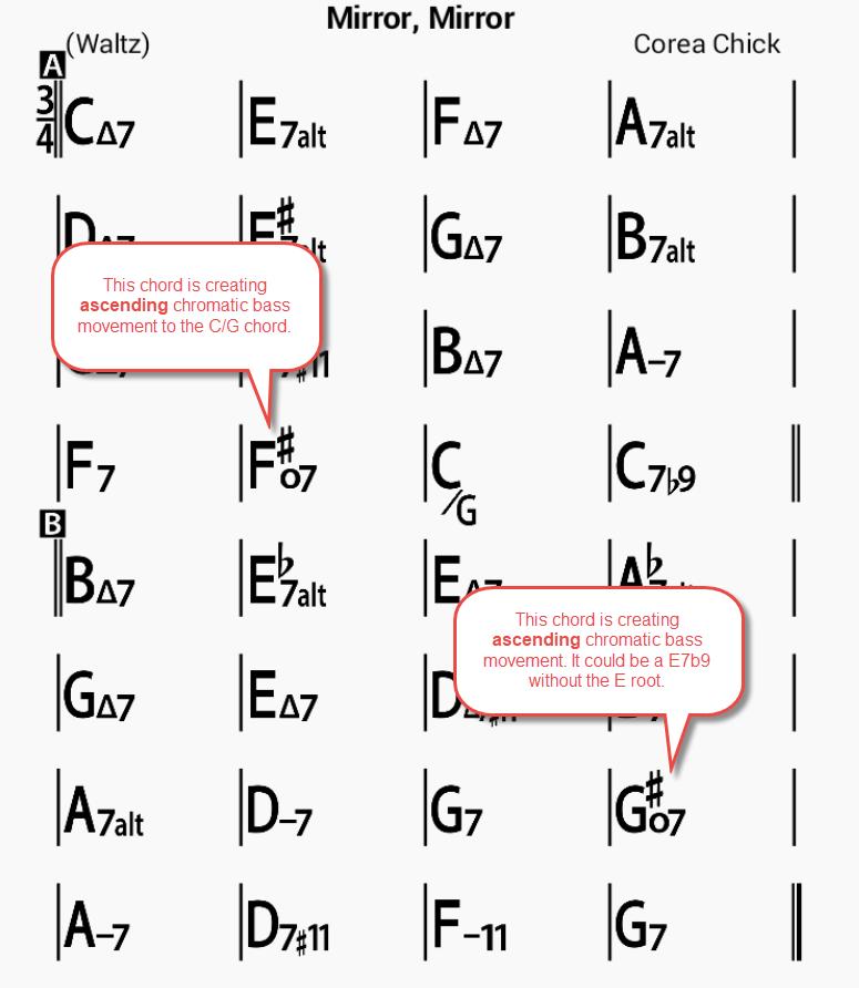 Mirror, Mirror chord chart