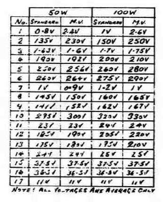 Marshall 2204 voltage table